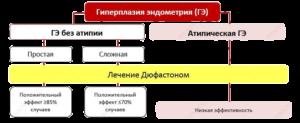 Дюфастон и эндометрий