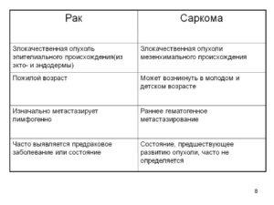 Чем отличается рак от саркомы