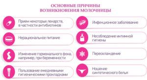 Причины возникновения молочницы у женщин и лечение