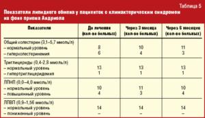 Анализ на андрогены у женщин