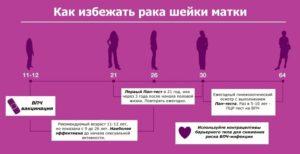 Как избежать рака шейки матки