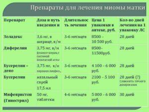 Препараты для лечения миомы матки