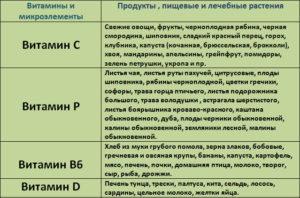 Питание при дисплазии