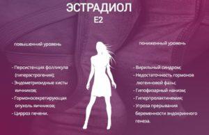 Как снизить эстрадиол у женщин