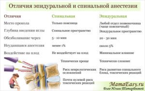 Перидуральная и эпидуральная анестезия в чем разница
