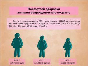 Детородный возраст у женщины