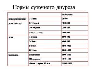 Суточный диурез при беременности: норма, таблица