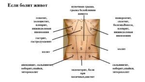 Боль внизу живота слева при беременности