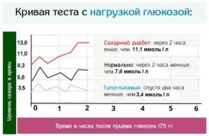 Сахарная кривая при беременности как сдавать