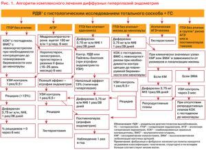 Гиперплазия эндометрия в постменопаузе лечение