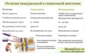 Анестезия и наркоз в чем разница