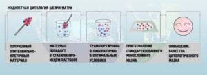 Что такое жидкостная цитология