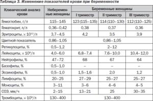 Причины повышения лейкоцитов при беременности