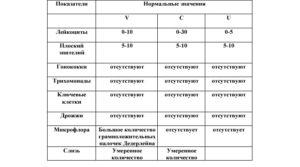 Эритроциты в мазке норма у женщин
