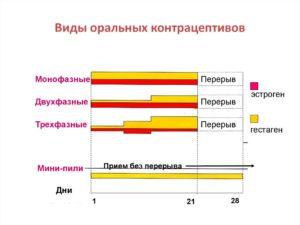 Монофазные, двухфазные и трехфазные контрацептивы