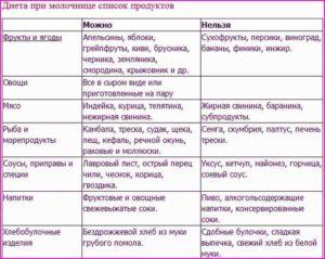 Питание при молочнице у женщин